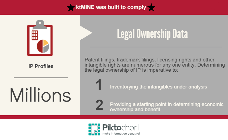 ktMINE OECD Action 8 Compliance- Legal Ownership