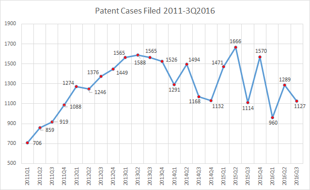patent-cases-filed