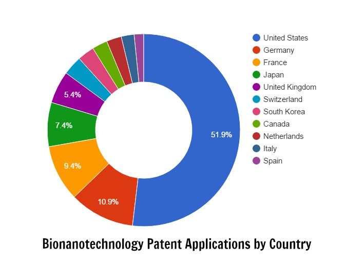 Bionanotechnology Patents Applications by Country