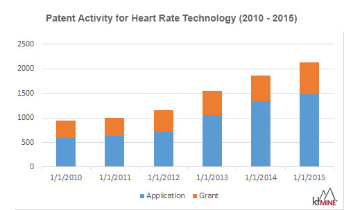 Heart Rate Technology Patents 2010-2015