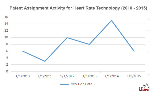 Patent Assignments for Heart Rate Technology