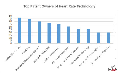 Top owners of heart rate technology patents