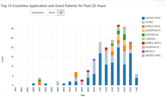 DNA ancestry/genealogy patents by country