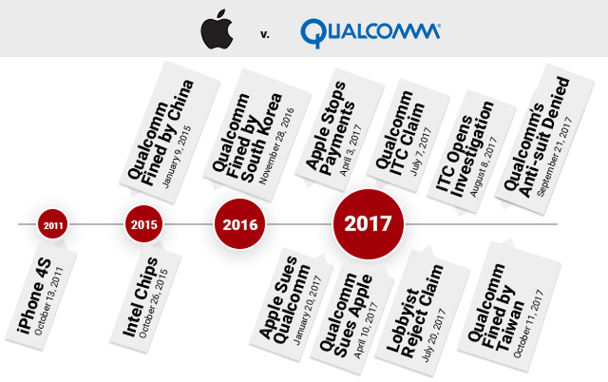 Apple and Qualcomm royalty rates dispute