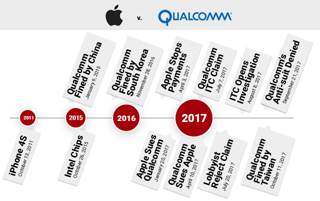 Apple and Qualcomm's royalty rates dispute timeline of events