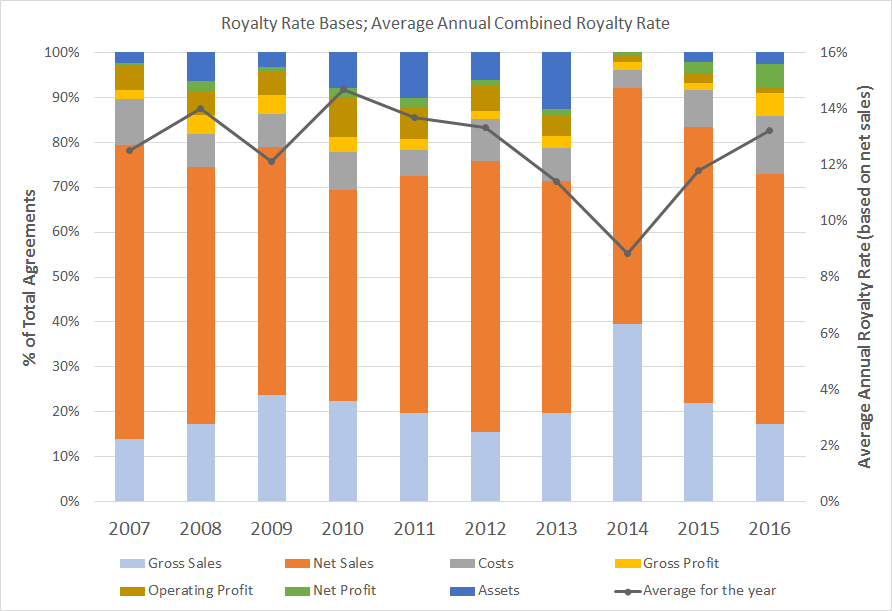 Royalty Payment Agreement and Industry Trends