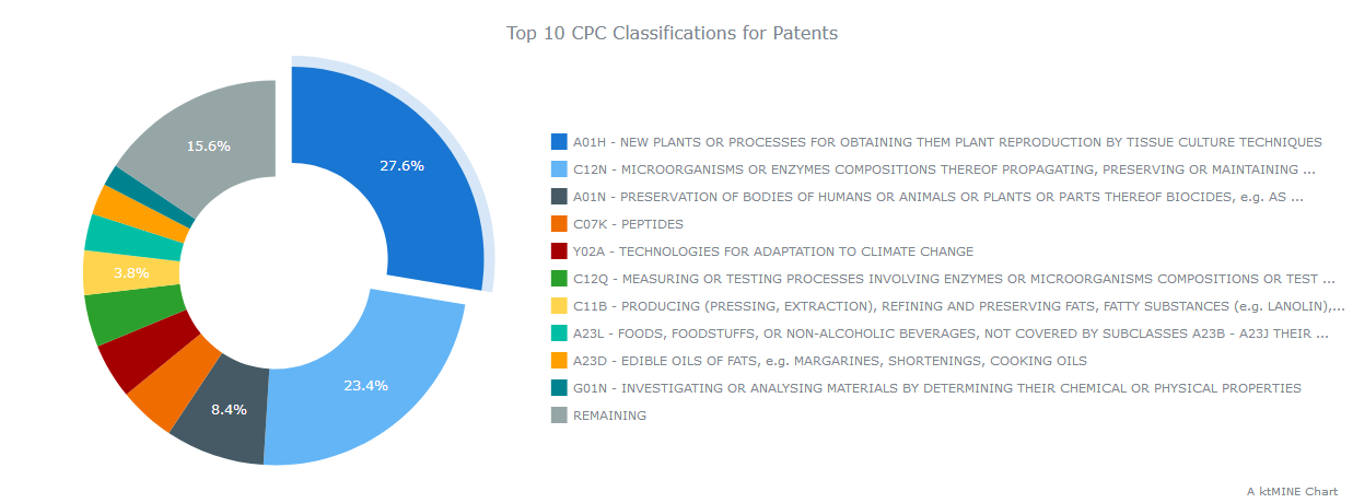 Top-10-CPC-Classifications-for-Patents cannabis 2