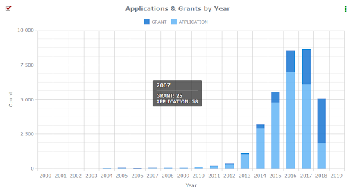 3D printing applications and grants by year