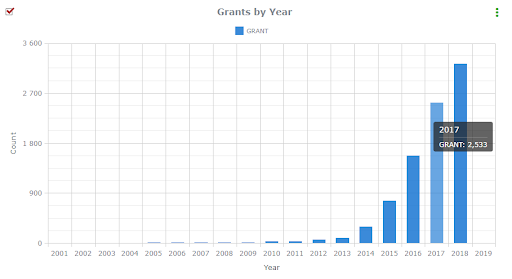 3d printing grants by year