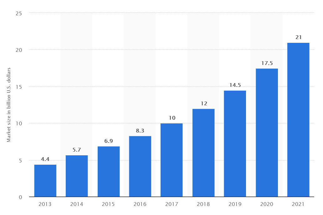 Size of the global 3D printing market, 2013 to 2021