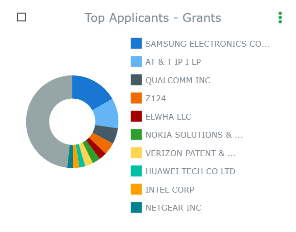 Top Applicants and Grants Smart Cities