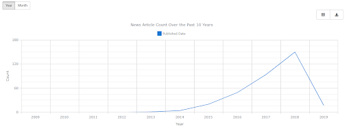 Augmented Reality News Article Count Over the Past 10 Years