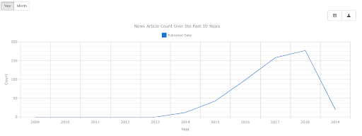 Virtual Reality News Article Count Over the Past 10 Years