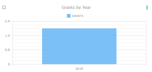 Blockchain grants by year