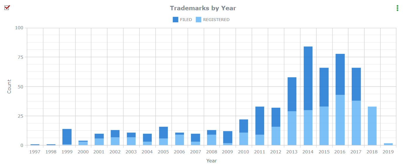 Marketing Automation Trademarks by year