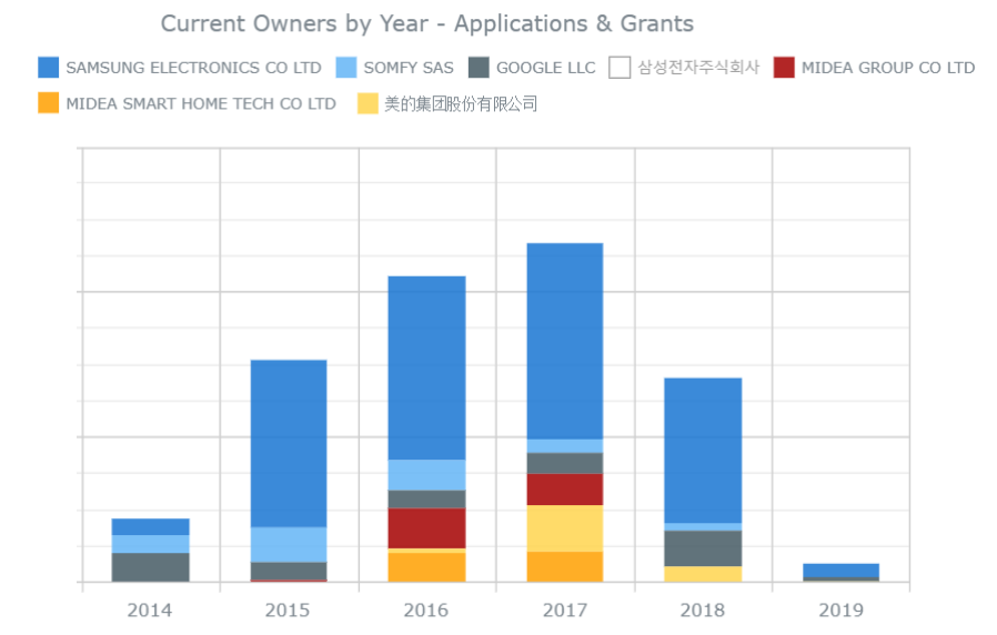 Smart Home top patent owners