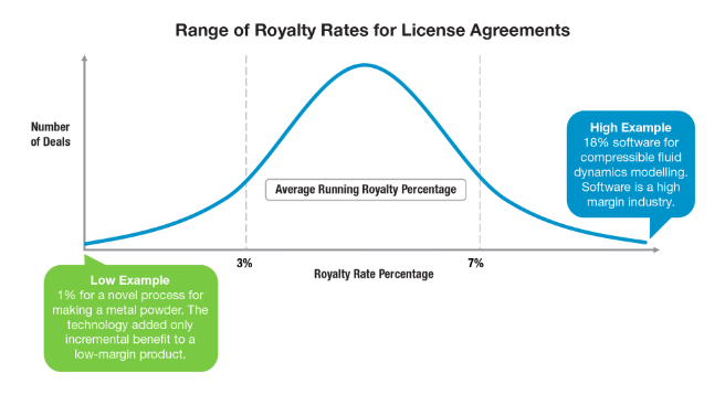 Range of Royalty Rates for License Agreements