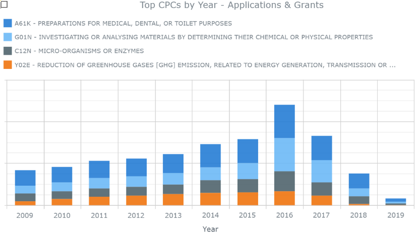 Top CPCs by Year Apps and Grants
