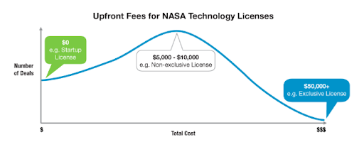 Upfront Fees for NASA Technology Licenses