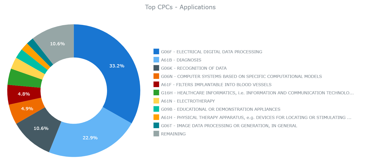 Top CPC for BCI