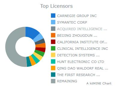 AI Licencors and licensees
