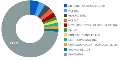Top Patent Assignees