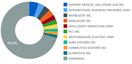 Top Patent Assignors