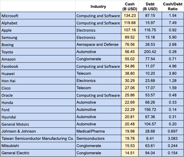 Top Entities by Cash Holdings
