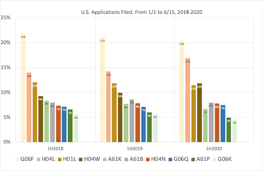 Percentage of U.S. Applications, by Cooperative Patent Classifications