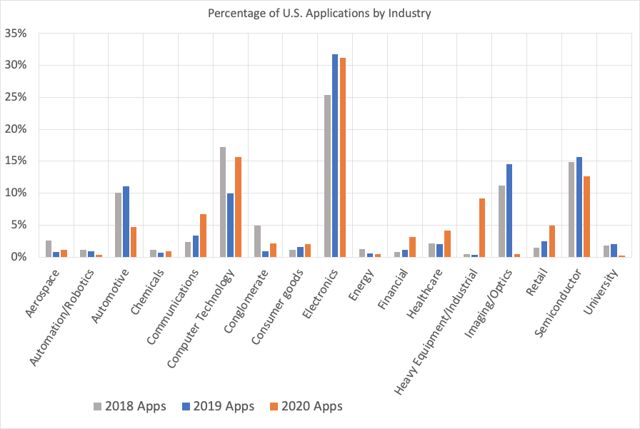 Percentage of U.S. Applications filed by Industry