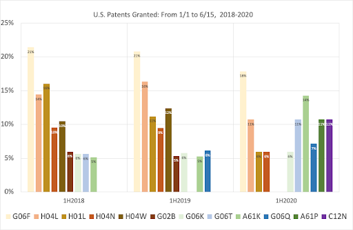 Percentage of U.S. Patents, by Cooperative Patent Classifications