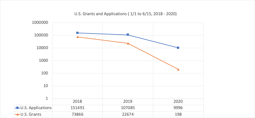 Chart 1: U.S. Grants and Applications - January to June 2020