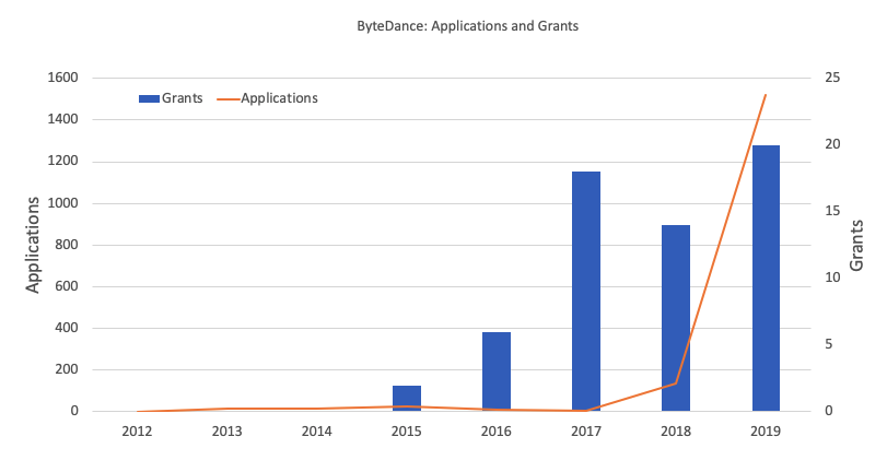 ByteDance Worldwide Grants and Applications for Patents