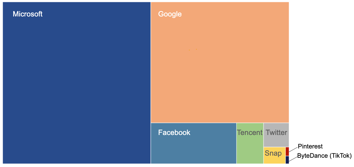 Social Networks Comparative US Grant Patents